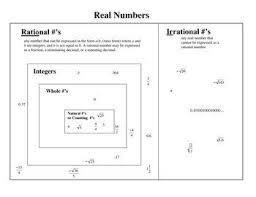 Real Numbers Venn Diagram Real Numbers Venn Diagram Math Real Numbers Math Algebra
