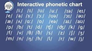 The international phonetic alphabet started out as an attempt to help navigate these murky spelling waters, and became a project with global scope. Interactive Phonetic Chart For English Pronunciation Youtube