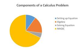 Pie Chart Percentage Calculator Components Of A Calculus Problem Pie Chart Memes