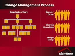 Conference Model Seminar Change Management Process Sponsor