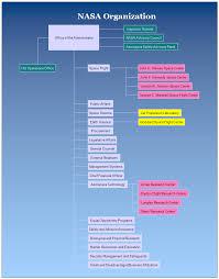 Nasa Organization Chart