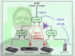 moca network diagram moca image wiring diagram moca for cedia certified professionals on moca network diagram