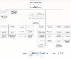 department of justice organization chart as approved by u s attorney general jefferson b sessions on