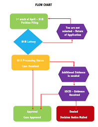 h1b process step by step breakdown flow chart of how a immigrant applies