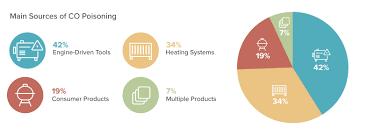 Best Carbon Monoxide Co Detectors Of 2019 Safewise
