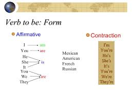 form of be verb verb to be positive negative interrogative