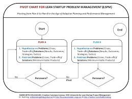 Pivot Chart For Lean Startup Problem Management By Rod King