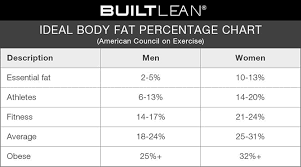 Body Fat Calculator For Women Chart Ideal Body Fat Percentage Chart 2019 How Lean Should You Be