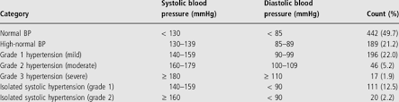 Blood Pressure According To British Hypertension Society