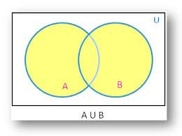A U B U C Venn Diagram Union Of Sets Using Venn Diagram Diagrammatic
