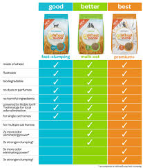 Cat Litter Comparison Chart Products Swheat Scoop