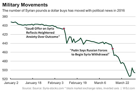 The Syrian Pounds Black Market Moves Are A Futures Contract