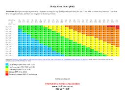 Bmi Chart Kg Cm Bmi Calculator Kg Cm Easybusinessfinance Net
