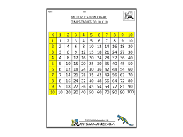 Show Me A Multiplication Chart Multiplication Chart Times Tables To 10x10 Math Showme