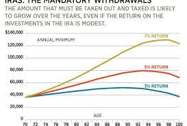 401k Minimum Distribution Chart 11 Step Guide To Ira Distributions