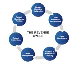 Medical Billing Revenue Cycle Management Flow Chart Revenue Cycle Management Process Flow Chart