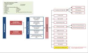 Kpmg Organizational Structure Chart Vbf Consortiums Organisational Chart May 2015 Auscham