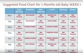 Baby Food Chart By Age 79 Credible 8 Month Baby Food Chart In Bengali