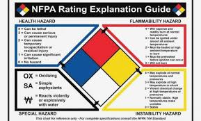 Compliancesigns Vinyl Nfpa 15 Diamond Rating Guide Label