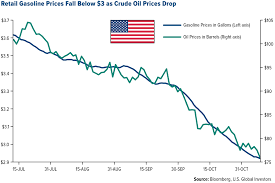 Gas Price Fluctuation Chart Explore And Discover The Winners When Gas Prices Fall U S