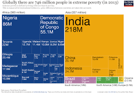 global extreme poverty our world in data tree map of extreme poverty distribution