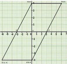 Using A Graph Paper Plot The Points A 6 4 And B 0 4 I Reflect A And