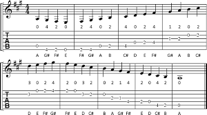 Guitar Note Scale Chart Open Position Major Scales For Guitar Cyberfret Com