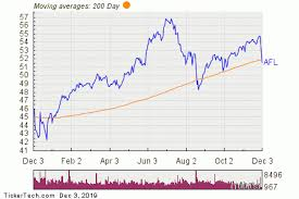 Aflac Breaks Below 200 Day Moving Average Notable For Afl