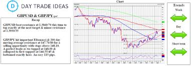 Gbp Usd Live Chart Investing Gbp Usd Bulls Must Hold Support Investing Com