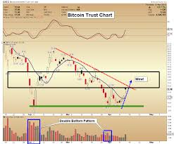 Bitcoin Plus Chart Bitcoin 8530 Is At Important Juncture Whats Next Plus