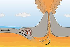 Почему происходят извержения вулканов Сто тысяч почему Почемучка Часть плиты которая оказалась снизу на которую наползла другая плита постепенно погружается в мантию и начинает плавиться Так образуется магма густая