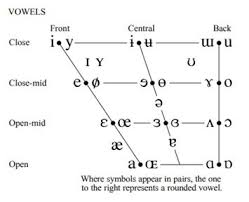 Vowels are normally made with the air stream that meets no closure or narrowing in the mouth 5. English Vowel Sounds Pronunciation Issues And Student And Faculty Perceptions