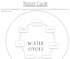 Small Picture Water Cycle Process Diagram download Wiring Diagram
