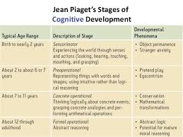 piaget s eras and stages of physical cognitive development  piaget s eras and stages of physical cognitive development google search