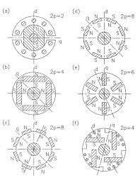 p16780 01 obr01 fig 1 rotor configurations for permanent magnet synchronous motor 2