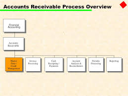 Account Receivable Process Flow Chart Ppt Ppt Sap Fi Accounts Receivable Powerpoint Presentation