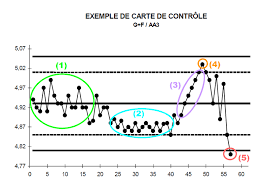 Control Chart How To Analyse A Control Chart Titrivin