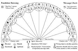 Spelling Chart To Use With Pendulum Downloads Pendulum