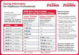 Tylenol Cold Dosage Chart Awesome Infant Tylenol Dosage Chart 160mg 5ml Michaelkorsph Me