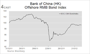 Forex Analysis China Flows Cnh Update Offshore Rmb Bond