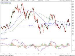 Nifty Premium Chart Dhanvarsha
