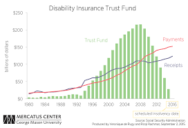 What Is The Social Security Disability Pay Chart Social Security Disability Insurance Program Is Financially