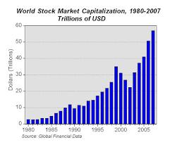 Chart Of The Day World Stock Market Capitalization