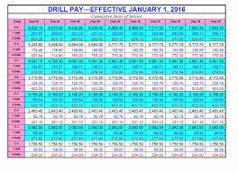 Usmc Military Pay Chart 2016 2016 Usmc Pay Chart Bedowntowndaytona Com