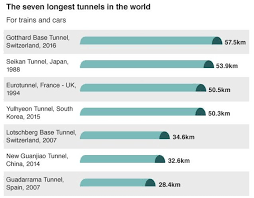 「1988 – The Seikan Tunnel, the longest undersea tunnel in the world, opens between Aomori and Hakodate, Japan.」の画像検索結果