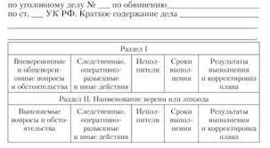 Техника планирования расследования Криминалистика План расследования
