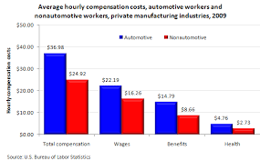 Labor Costs In The Auto Industry The Economics Daily