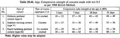 Doe Methods Of Concrete Mix Design Concrete Technology