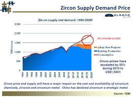 Australian Zircon Australian Shares