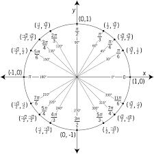 Calculus Circle Chart The Unit Circle Ap Calculus Ab Bc